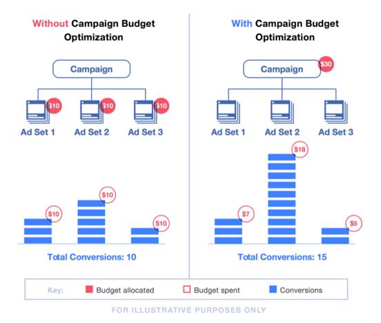 Slik fungerer Campaign Budget Optimization